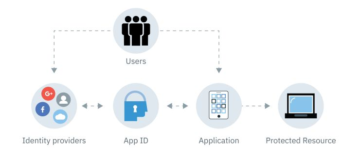App ID Architecture